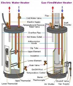 Service de termotanques